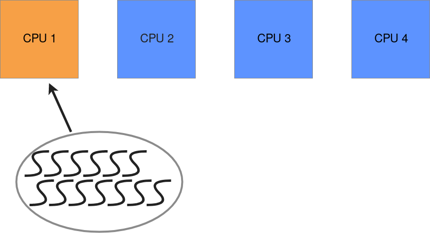 An illustration showing one process with multiple threads running on a single CPU with three cores idle